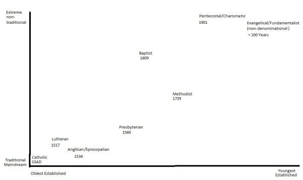 Protestant Graph
