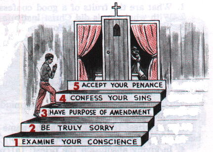 "Catholic ""Inventions"": Confession | Catholic is Christian"